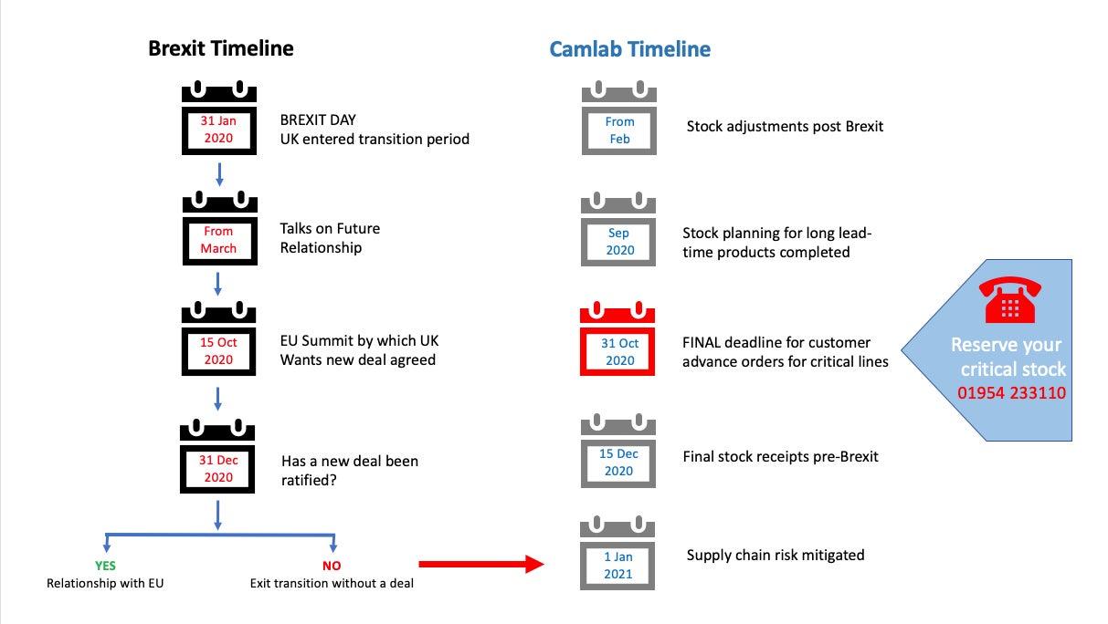 Camlab Brexit Timeline October 2020